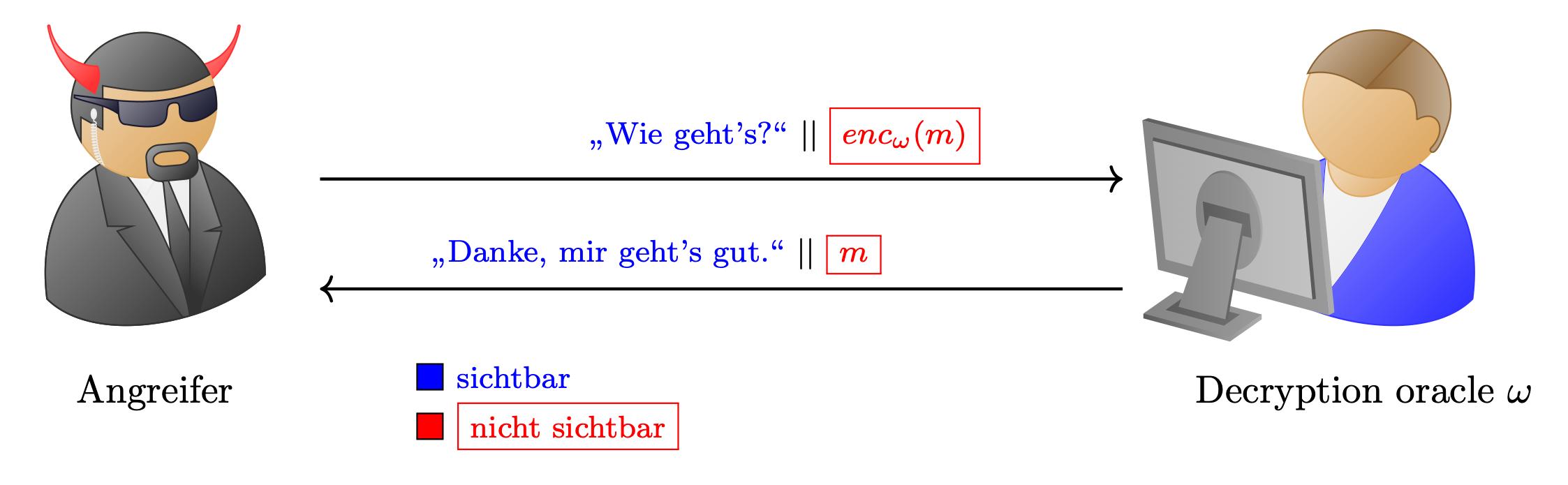 Schematische Darstellung Decryption Oracle
